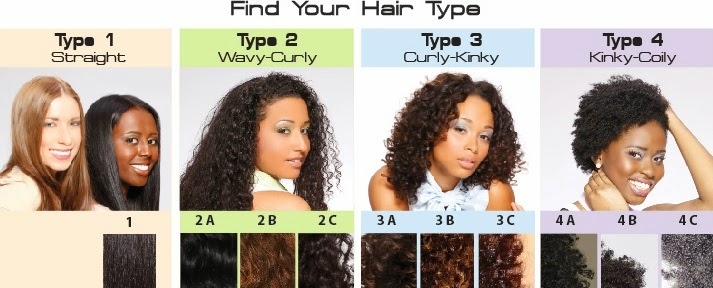 Hair Typing Chart for Natural Hair